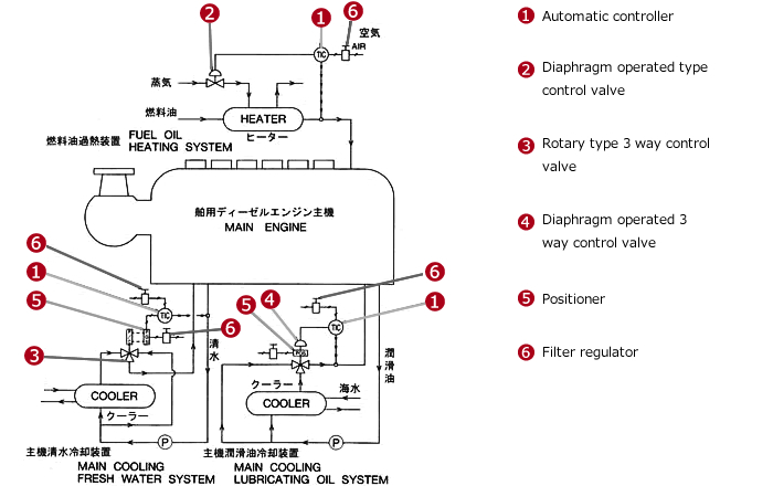 Temperature Control Valve and Automatic Controller